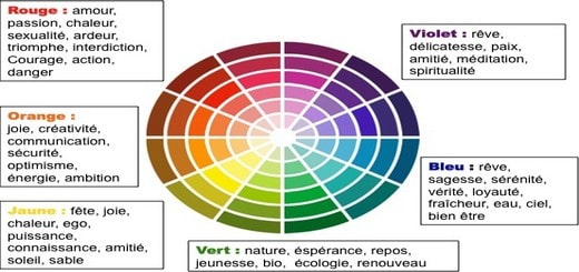 signification des couleurs marketing